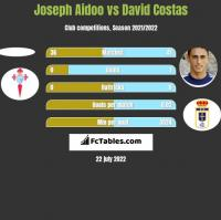 Joseph Aidoo vs David Costas h2h player stats