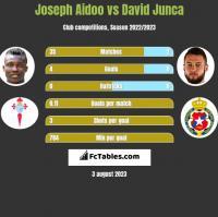 Joseph Aidoo vs David Junca h2h player stats