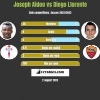 Joseph Aidoo vs Diego Llorente h2h player stats