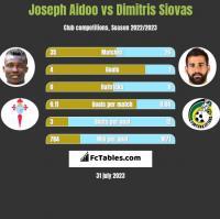 Joseph Aidoo vs Dimitris Siovas h2h player stats