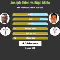 Joseph Aidoo vs Hugo Mallo h2h player stats