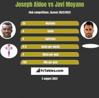 Joseph Aidoo vs Javi Moyano h2h player stats