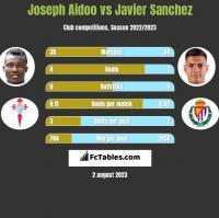 Joseph Aidoo vs Javier Sanchez h2h player stats