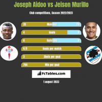 Joseph Aidoo vs Jeison Murillo h2h player stats
