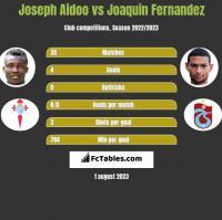Joseph Aidoo vs Joaquin Fernandez h2h player stats