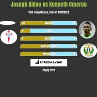 Joseph Aidoo vs Kenneth Omeruo h2h player stats