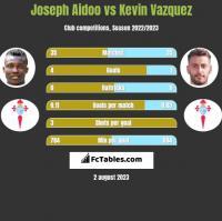 Joseph Aidoo vs Kevin Vazquez h2h player stats