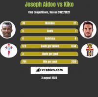 Joseph Aidoo vs Kiko h2h player stats