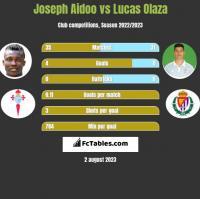Joseph Aidoo vs Lucas Olaza h2h player stats