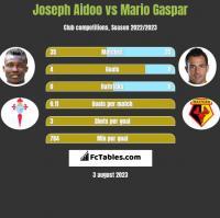 Joseph Aidoo vs Mario Gaspar h2h player stats
