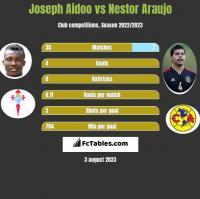 Joseph Aidoo vs Nestor Araujo h2h player stats
