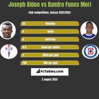 Joseph Aidoo vs Ramiro Funes Mori h2h player stats