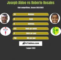 Joseph Aidoo vs Roberto Rosales h2h player stats