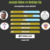 Joseph Aidoo vs Rodrigo Ely h2h player stats