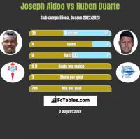 Joseph Aidoo vs Ruben Duarte h2h player stats