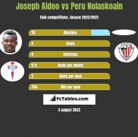 Joseph Aidoo vs Peru Nolaskoain h2h player stats