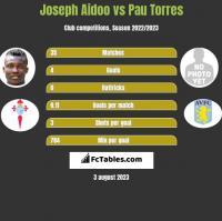 Joseph Aidoo vs Pau Torres h2h player stats