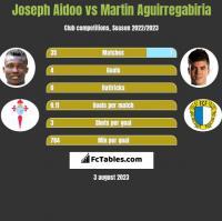 Joseph Aidoo vs Martin Aguirregabiria h2h player stats