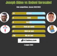 Joseph Aidoo vs Andoni Gorosabel h2h player stats