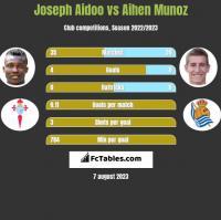 Joseph Aidoo vs Aihen Munoz h2h player stats