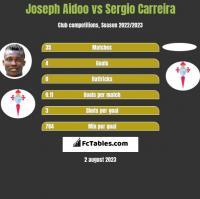 Joseph Aidoo vs Sergio Carreira h2h player stats