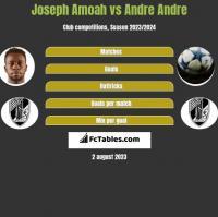 Joseph Amoah vs Andre Andre h2h player stats