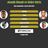 Joseph Amoah vs Andre Horta h2h player stats
