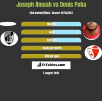 Joseph Amoah vs Denis Poha h2h player stats