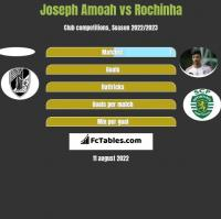 Joseph Amoah vs Rochinha h2h player stats