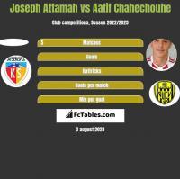 Joseph Attamah vs Aatif Chahechouhe h2h player stats