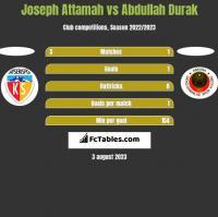 Joseph Attamah vs Abdullah Durak h2h player stats