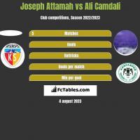 Joseph Attamah vs Ali Camdali h2h player stats