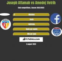Joseph Attamah vs Amedej Vetrih h2h player stats