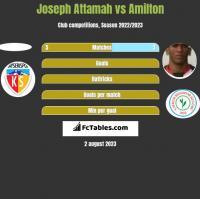 Joseph Attamah vs Amilton h2h player stats