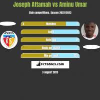 Joseph Attamah vs Aminu Umar h2h player stats