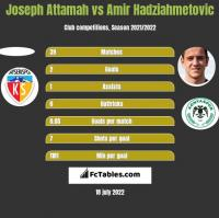Joseph Attamah vs Amir Hadziahmetovic h2h player stats