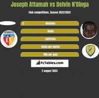Joseph Attamah vs Delvin N'Dinga h2h player stats