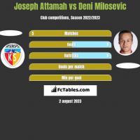 Joseph Attamah vs Deni Milosevic h2h player stats