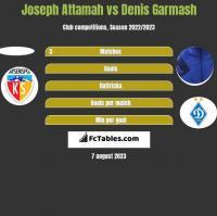 Joseph Attamah vs Denis Garmasz h2h player stats