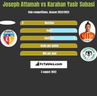 Joseph Attamah vs Karahan Yasir Subasi h2h player stats