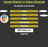 Joseph Attamah vs Atakan Akkaynak h2h player stats