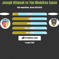 Joseph Attamah vs Yan Medeiros Sasse h2h player stats