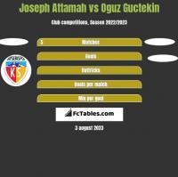 Joseph Attamah vs Oguz Guctekin h2h player stats