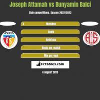 Joseph Attamah vs Bunyamin Balci h2h player stats