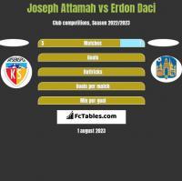 Joseph Attamah vs Erdon Daci h2h player stats