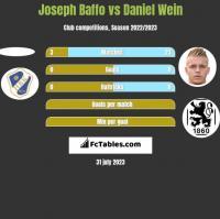 Joseph Baffo vs Daniel Wein h2h player stats