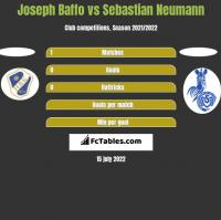 Joseph Baffo vs Sebastian Neumann h2h player stats