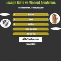Joseph Baffo vs Vincent Gembalies h2h player stats