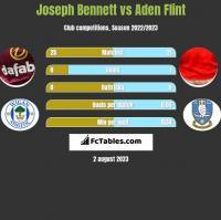 Joseph Bennett vs Aden Flint h2h player stats