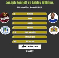 Joseph Bennett vs Ashley Williams h2h player stats